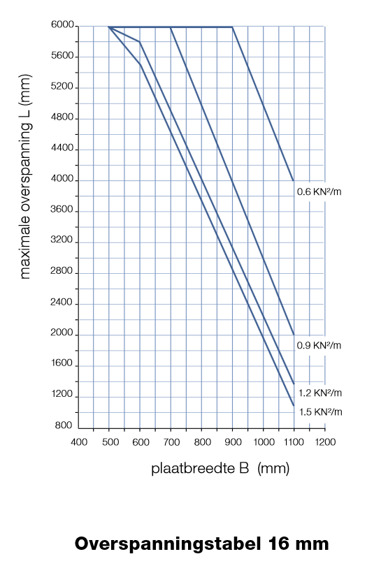 Maximale overspanning 16 mm kanaalplaat